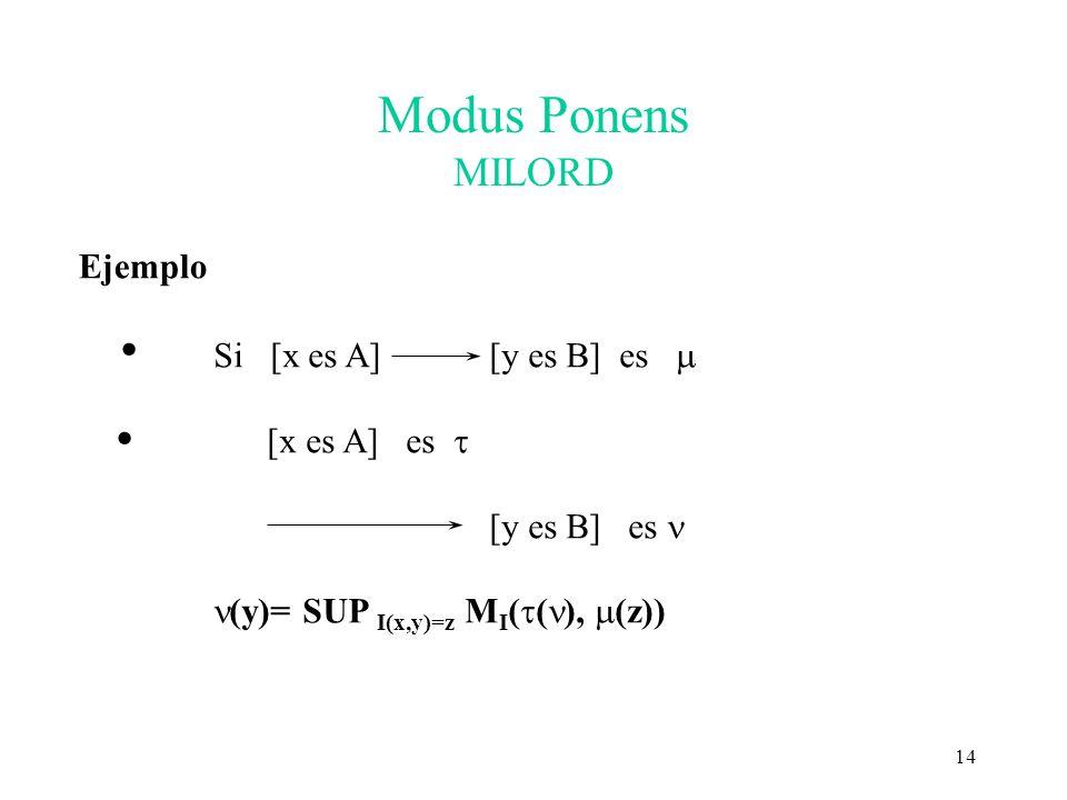 Modus Ponens MILORD Ejemplo · Si [x es A] [y es B] es m [x es A] es t